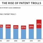 patent troll chart