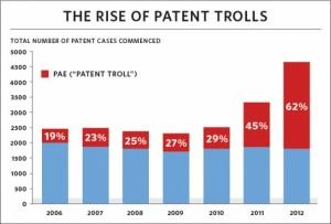Tableau des affaires introduites par des patent trolls