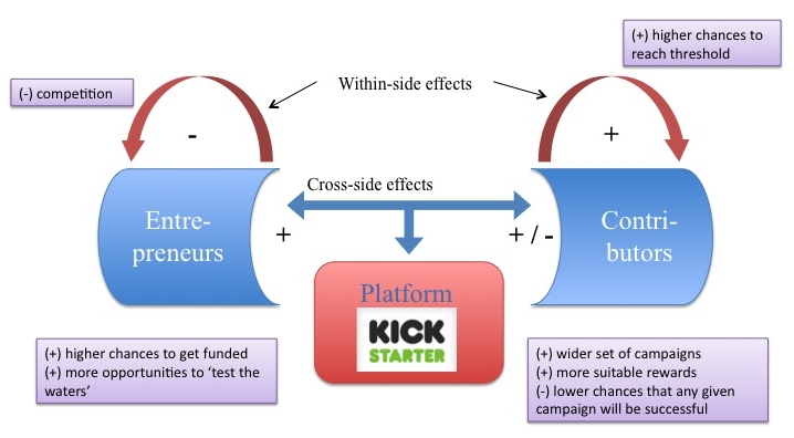 Externalities on a crowdfunding platform