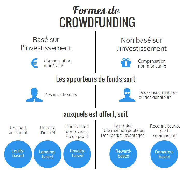 ipdigit les plateformes de crowdfunding comprendre leurs r les et leurs strat gies. Black Bedroom Furniture Sets. Home Design Ideas
