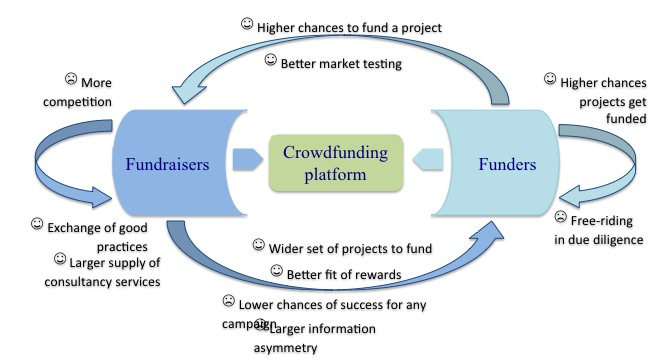 Figure 1. External effects on crowdfunding platforms