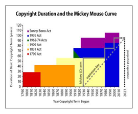 Picture: http://artlawjournal.com/mickey-mouse-keeps-changing-copyright-law/